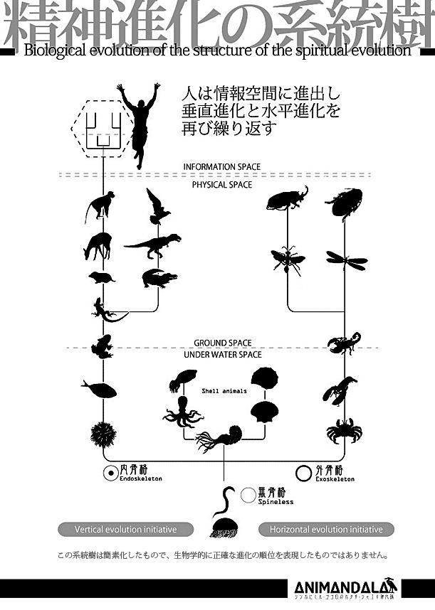 アニマンダラの進化の系統樹【AnimandalaExplore】