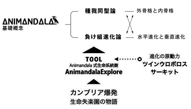 アニマンダラの構成図